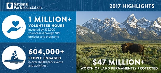 NPF infographic for 1 million volunteer hours, 604,000 people engaged in activities, and $47 million donated to protect land. Photo of bison in Grand Teton NP, photo by David Blackley