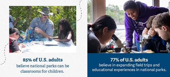 Two images of adults helping school children on a field trip are collaged together with the following factoids displayed below the images: 85% of U.S. adults believe national parks can be classrooms for children; and 77% of U.S. adults believe in expanding field trips and educational experiences in national parks.