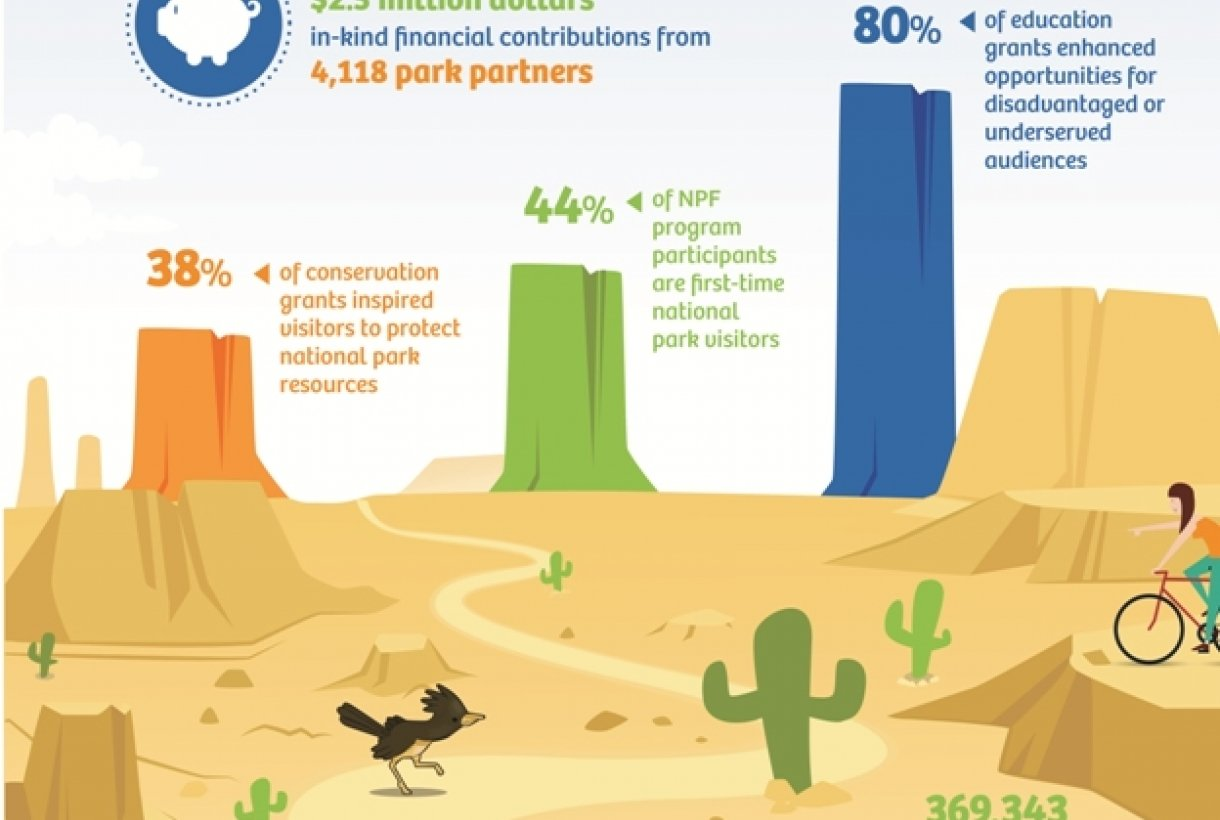 Making an Impact 2014 Infographic, National Park Foundation