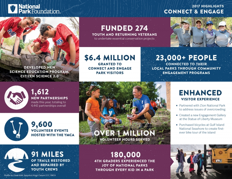 Impact of National Park Foundation grants and programs in 2017 to help connect and engage people to their national parks