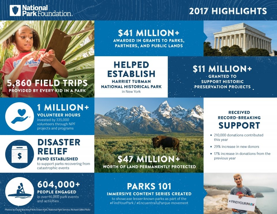 National Park Foundation Grants and Programs 2017 Highlights