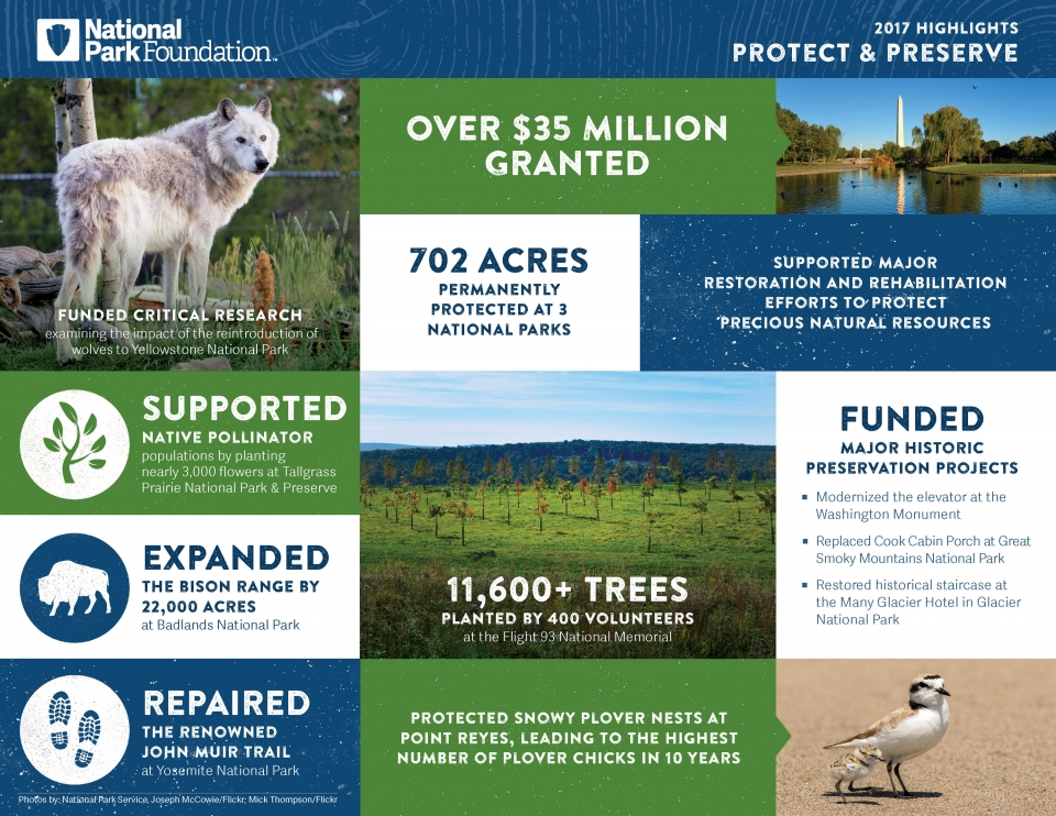 The impact of National Park Foundation grants and programs in 2017 on protecting and preserving our national parks