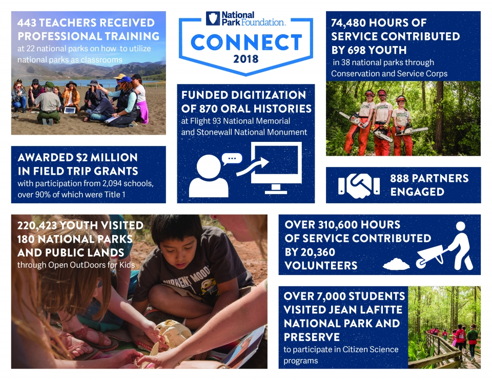 National Park Foundation 2018 Impact Connect Infographic