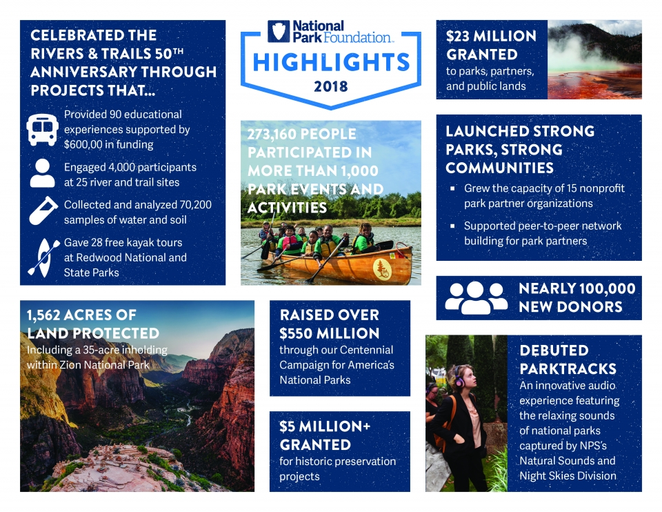National Park Foundation 2018 Impact Highlights Infographic