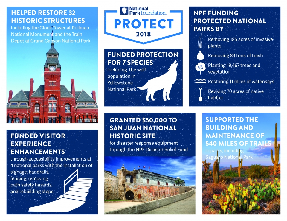 National Park Foundation 2018 Impact Protect Infographic