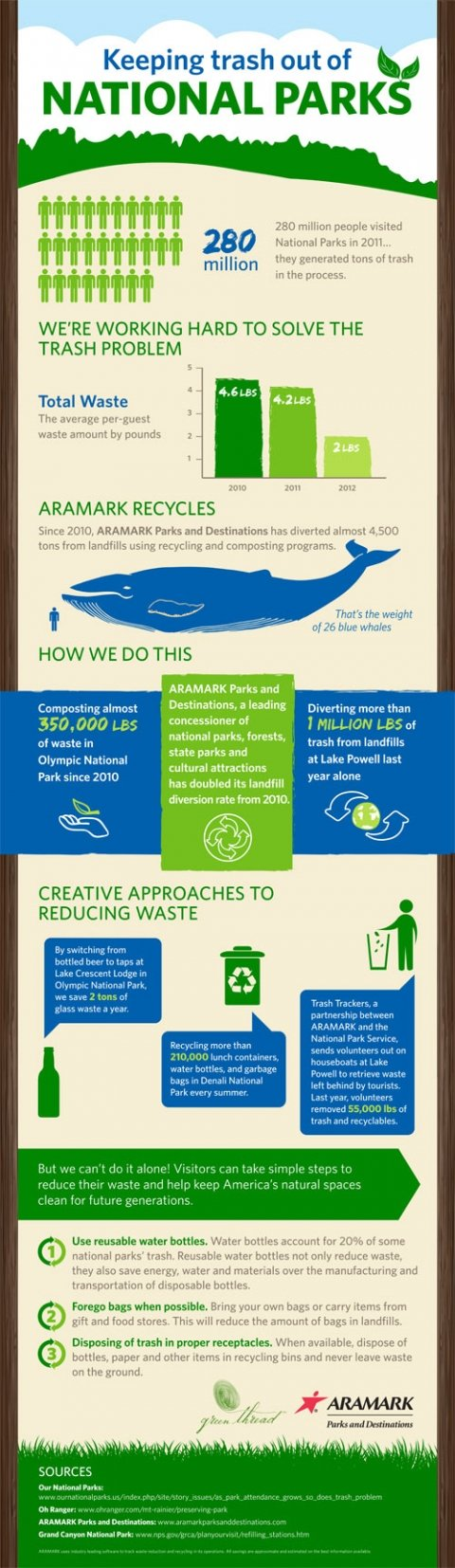 Keep Trash out of National Parks Infographic