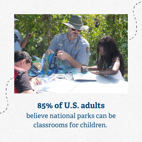Image of park ranger with two young visitors. Text says: 85% of U.S. adults believe national parks can be classrooms for children