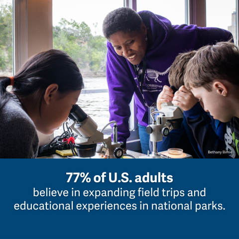 Image of students looking through microscopes with a supervising teacher. Text reads: 77% of U.S. adults believe in expanding field trips and educational experiences in national parks
