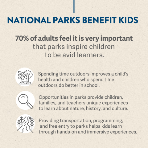Text reads: National Parks Benefit Kids. Underneath: 70% of adults feel it is very important that parks inspire children to be avid learners.