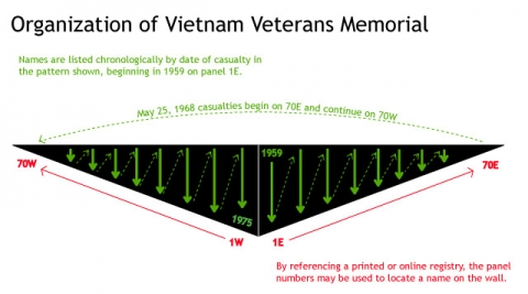 An illustration of the memorial walls depicts the order in which the names are displayed on the panels.